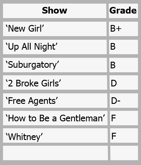 Fall 2011 Sitcom Scorecard
