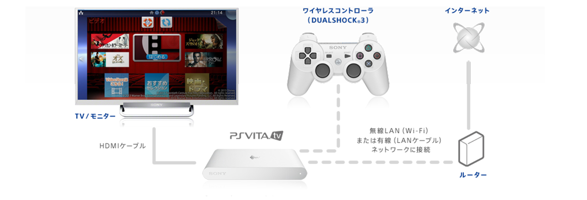 Behold: The PS Vita TV