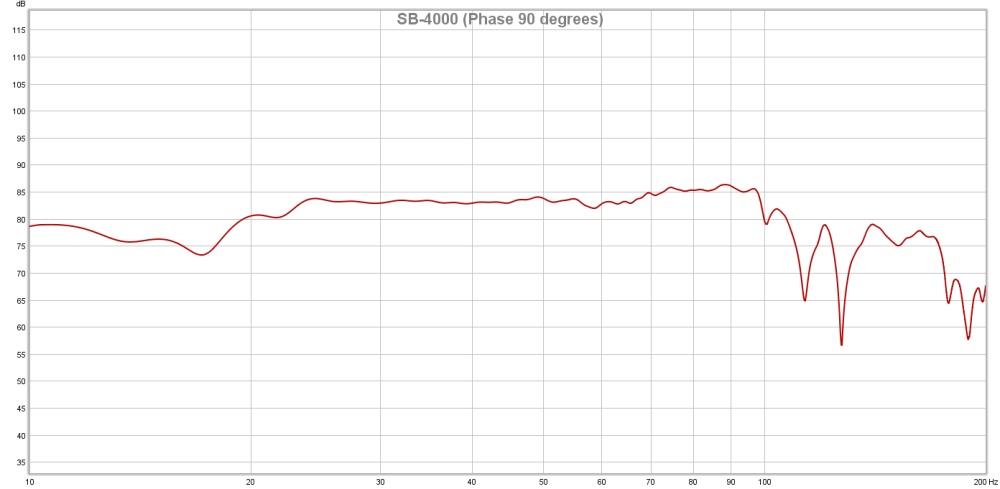SB-4000 Phase 90 degrees