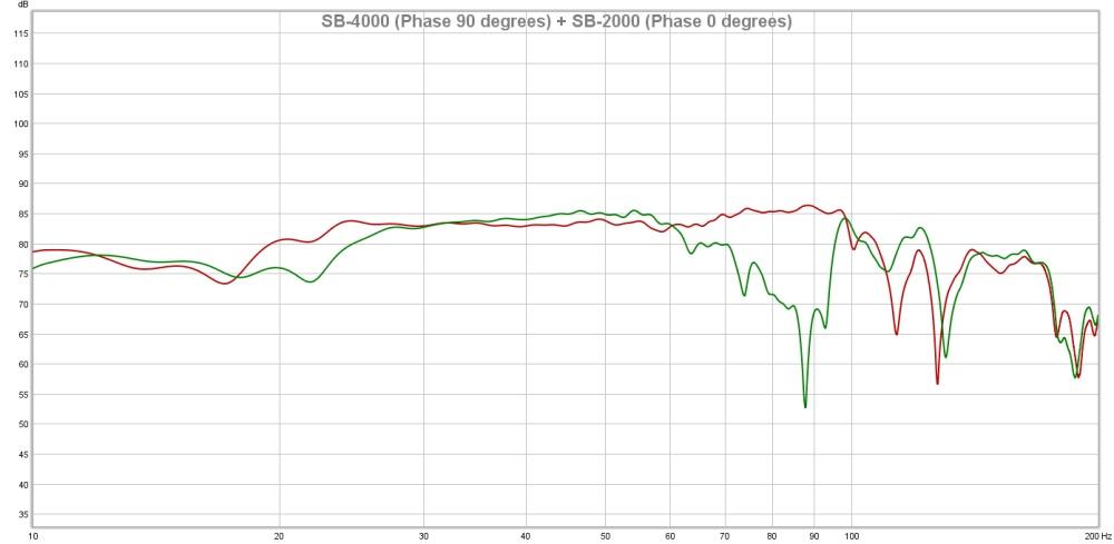 SB-4000 Phase 90 degrees + SB-2000 Phase 0 degrees