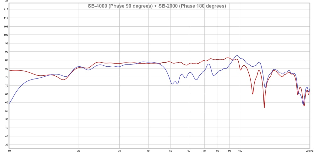 SB-4000 Phase 90 degrees + SB-2000 Phase 180 degrees