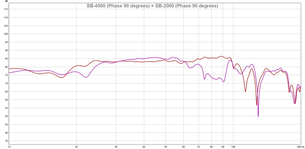 SB-4000 Phase 90 degrees + SB-2000 Phase 90 degrees