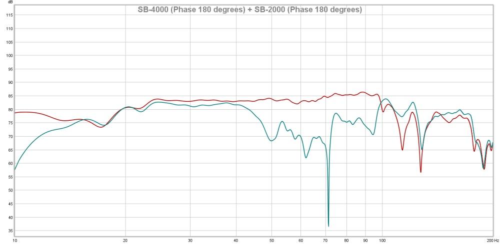 SB-4000 (Phase 180 degrees) + SB-2000 (Phase 180 degrees)