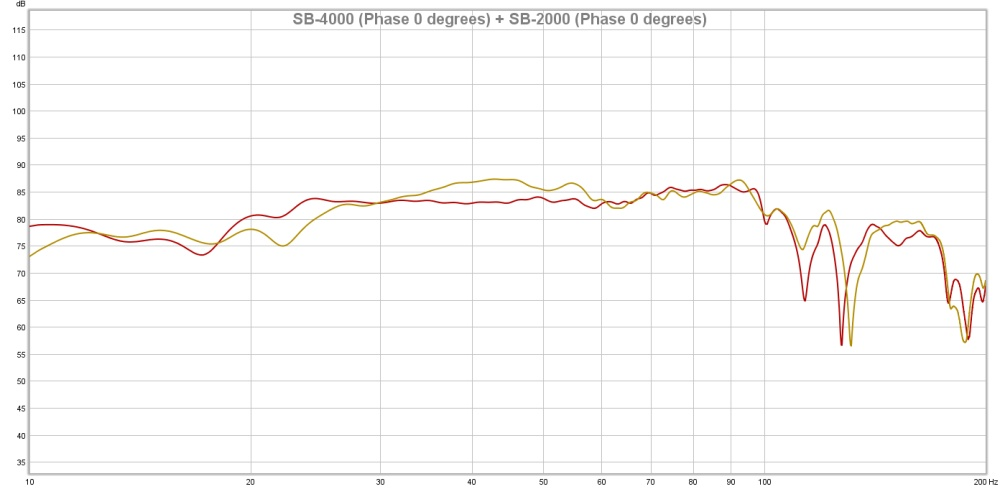 SB-4000 Phase 0 degrees + SB-2000 Phase 0 degrees
