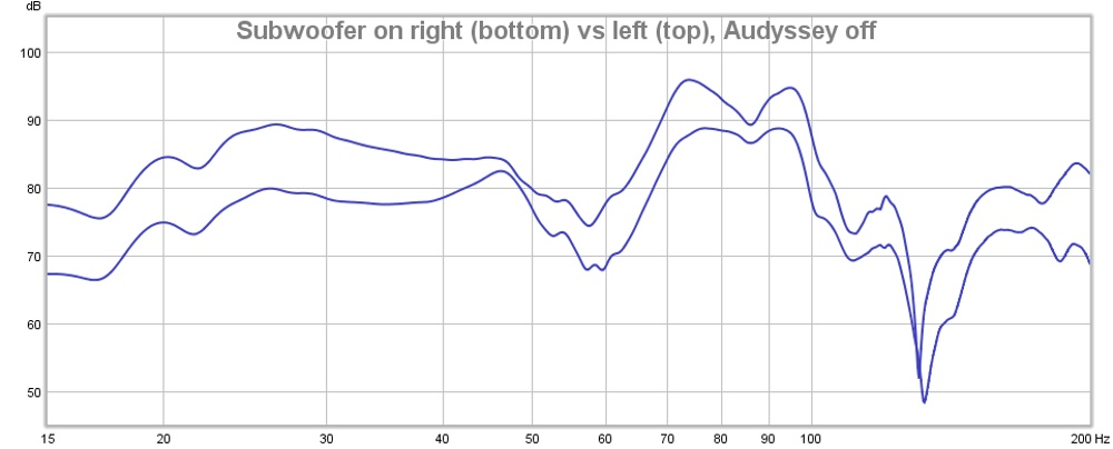 Subwoofer Left vs Right Audyssey Off