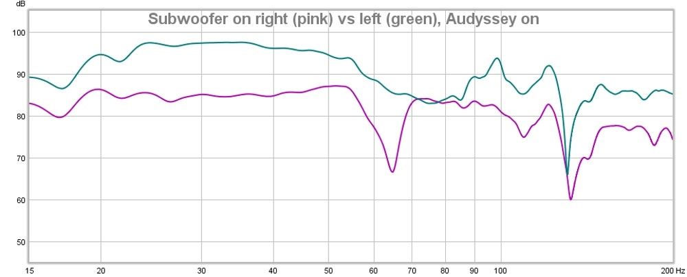 Subwoofer Left vs Right Audyssey On